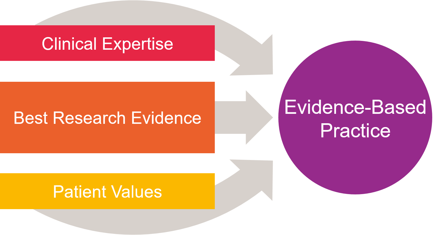 Best research evidence with clinical expertise and patient values leads to evidence-based practice