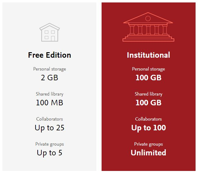 Mendeley Institutional Edition infographic