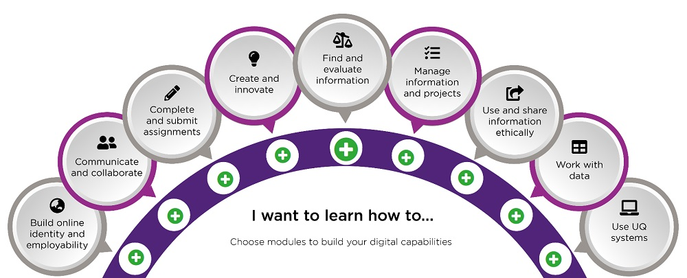 Image of the Library's digital essentials pathways
