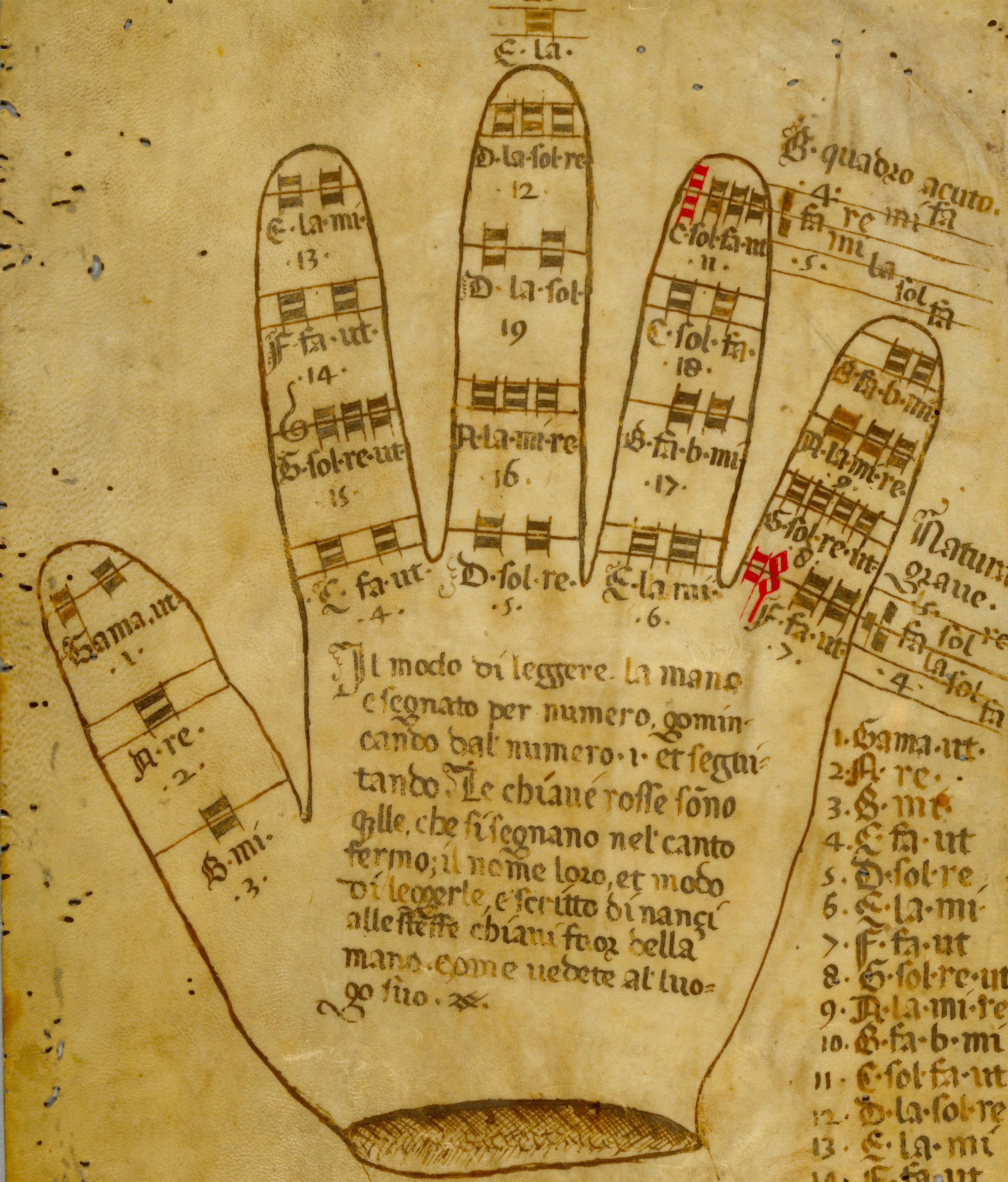 Guidionian Hand