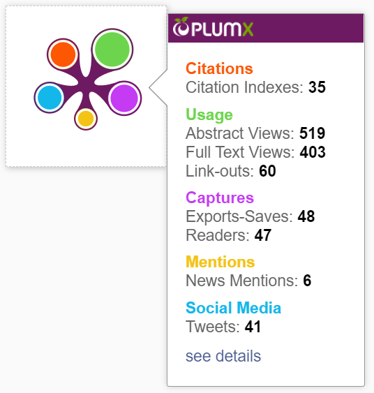 Citations: Citation Indexes: 35. Usage: Abstract Views: 519, Full Text Views: 403, Link-outs: 60. Captures: Exports-Saves: 48, Readers: 47. Mentions: News Mentions: 6. Social Media: Tweets: 41.