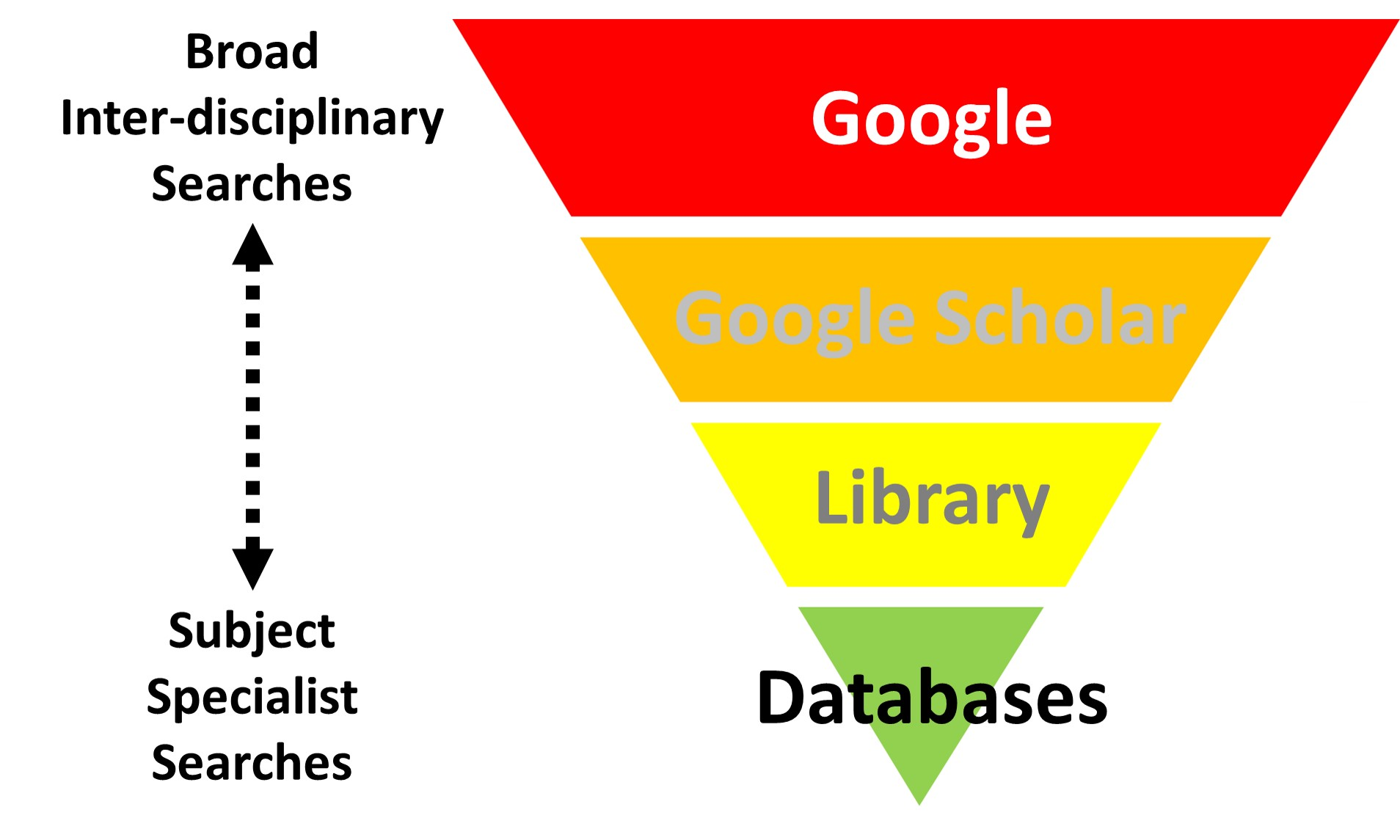 Hierarchy of Uses for Web Search Engines Versus Library Databases