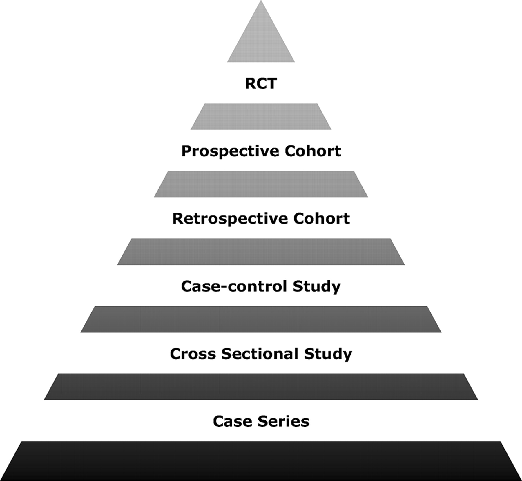 image of a pyramid of evidence