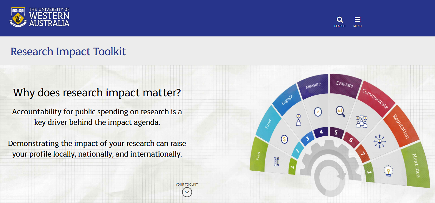 UWA Research Impact Toolkit webpage