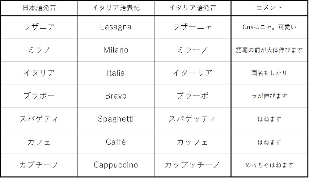 可愛い イタリア 語