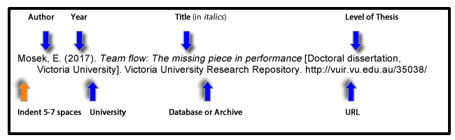 Academic Thesis Database