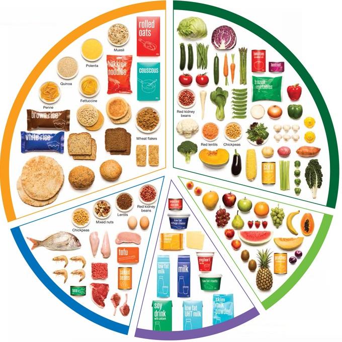 Australian Guide to healthy eating logo