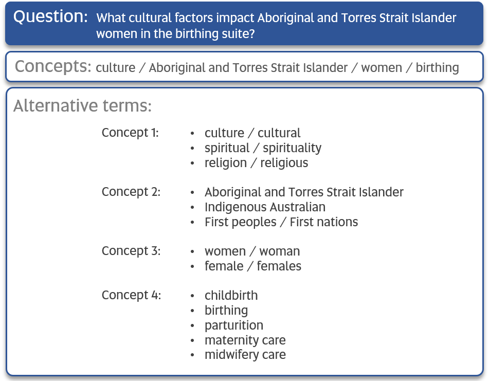 Example question: what cultural factors impact Aboriginal and Torres Strait Islander women in the birthing suite? 1. Identify concepts: culture, Aboriginal and Torres Strait Islander,  women, birthing. 2. Think of alternative terms for each concept. Include synonyms or similar words.