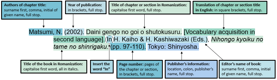 "Example of how to reference a book section or chapter in a Japanese language book in the APA style. Main differences: Japanese book section or chapter title in Romanization and italicized, capitalizing the first word, full stop. Then the translation of the title in English in square brackets, full stop. Add the word ""In"" followed by the editor/s' names per APA convention, comma, title of the book in Romanization and italicized, capitalizing the first word. Refer to Re:Cite for more on APA referencing style."