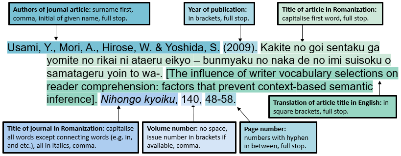 Referencing Japanese language journal articles: Romanise the title of the article capitalising the first word and adding its translation in English in square brackets afterwards. Then romanise the title of the journal or publication, italicising it and capitalising all the words except connecting words. Refer to Re:Cite for more on APA referencing style.
