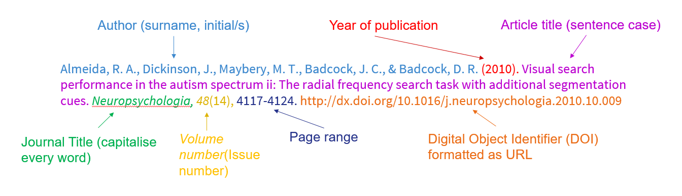 Journal Articles Apa 7 Referencing Style Guides At University
