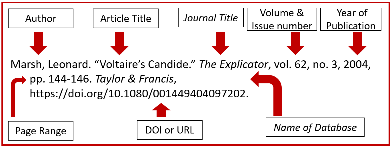 Journal article format