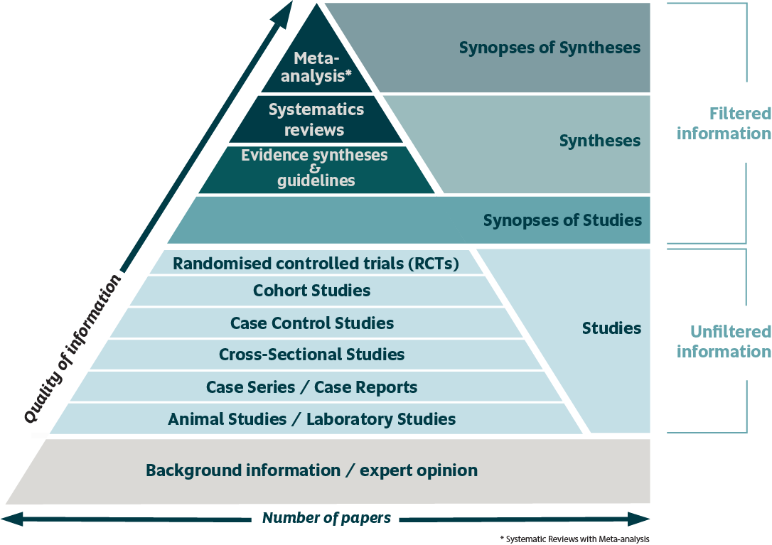 Level of evidence hierarchy. At the bottom of the pyramid, the volume of studies is high but the level of evidence is low. As you move up the pyramid the number of studies decreases but the quality increases.