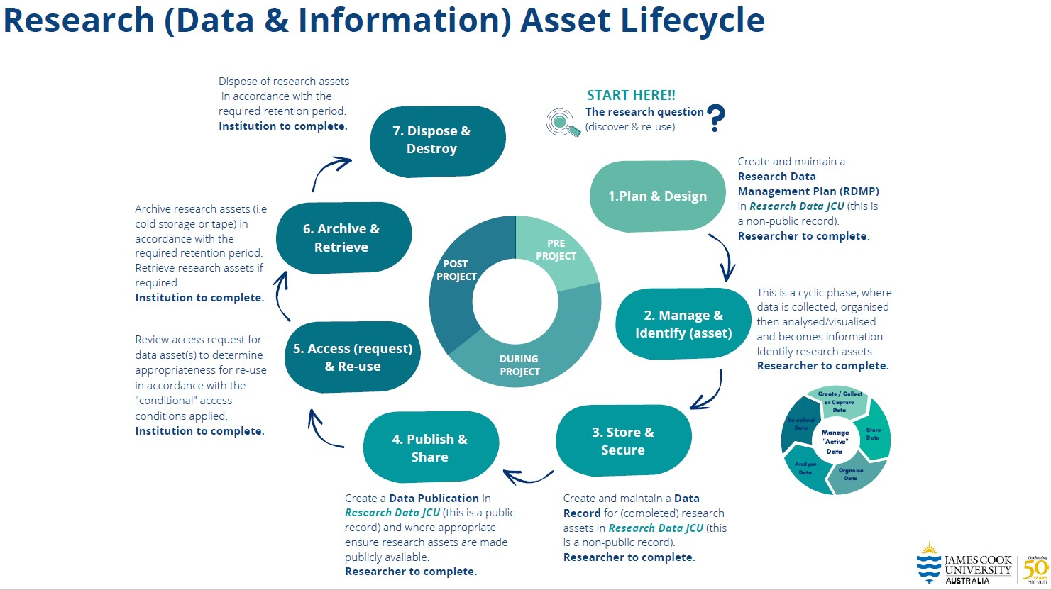diagram of a research asset lifecycle
