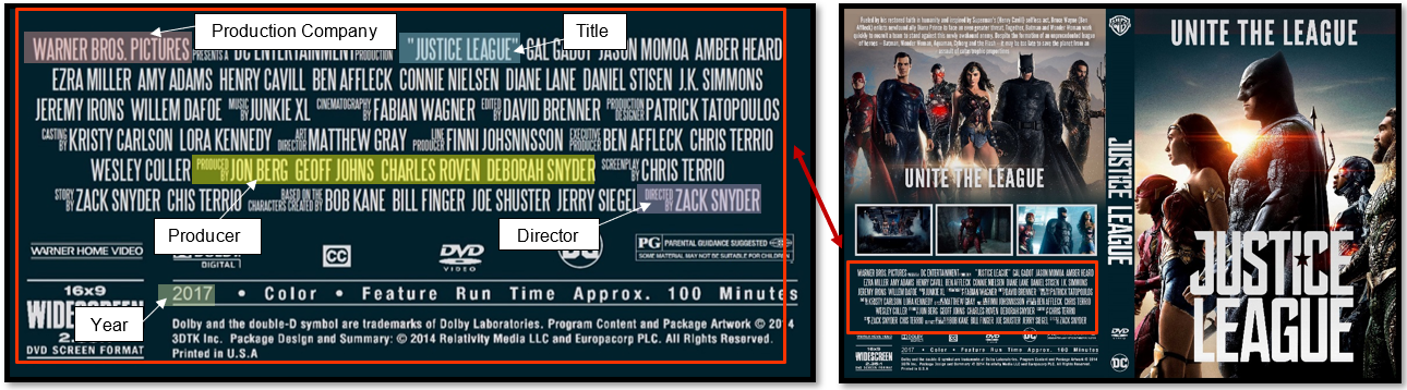 annotated example of DVD cover