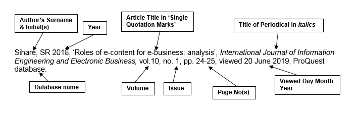 annotated reference example for an ejournal article with one author