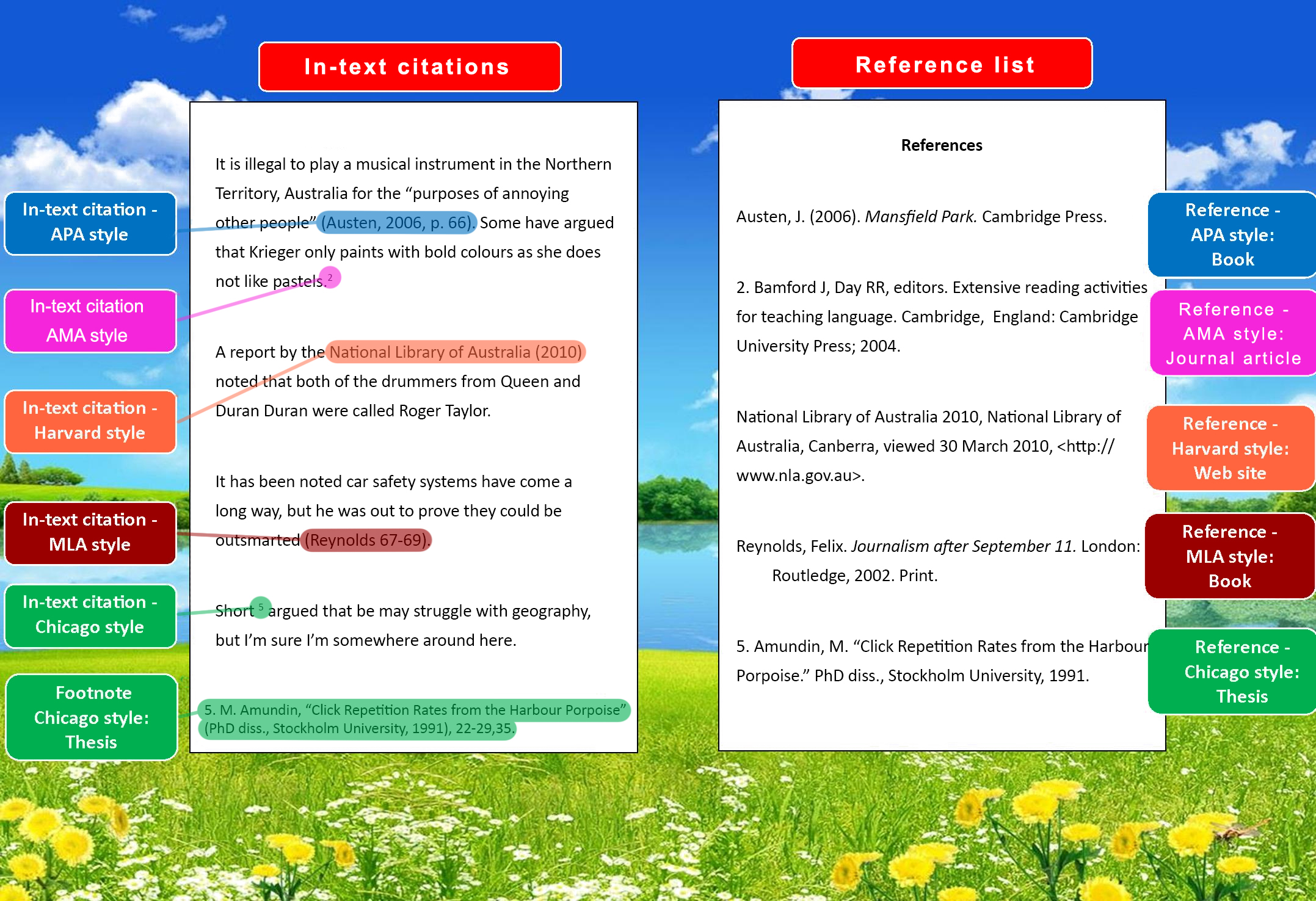 Image has several styles lined up next to each other, showing the in-text citation and the reference list entry side-by-side