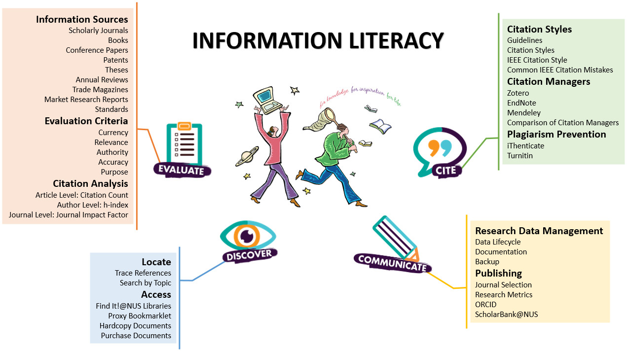 EG5911R Information Literacy Skills for Research