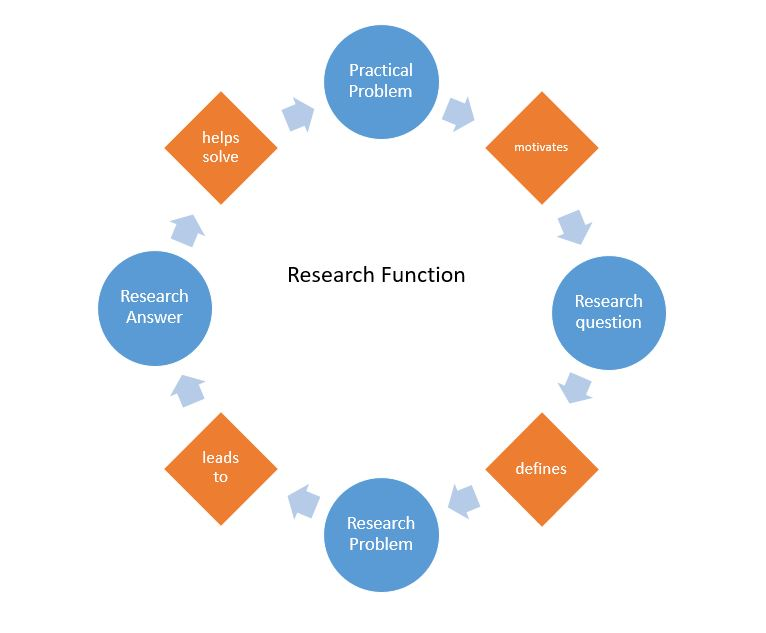 Research function cycle. Practical problem motivates the Research question. The Research question defines the Research problem. The Research problem leads to the Research Answer. Research Answer helps solve the Practical Problem