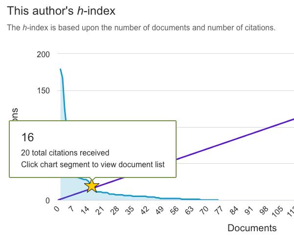 h-index example