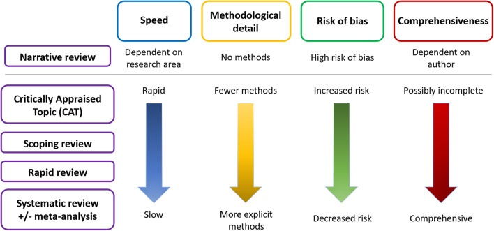 Literature reviews - narrative reviews, critically appraised topics, scoping reviews, rapid reviews, and systematic reviews - vary in their degrees of speed, detail, risk of bias and comprehensiveness.