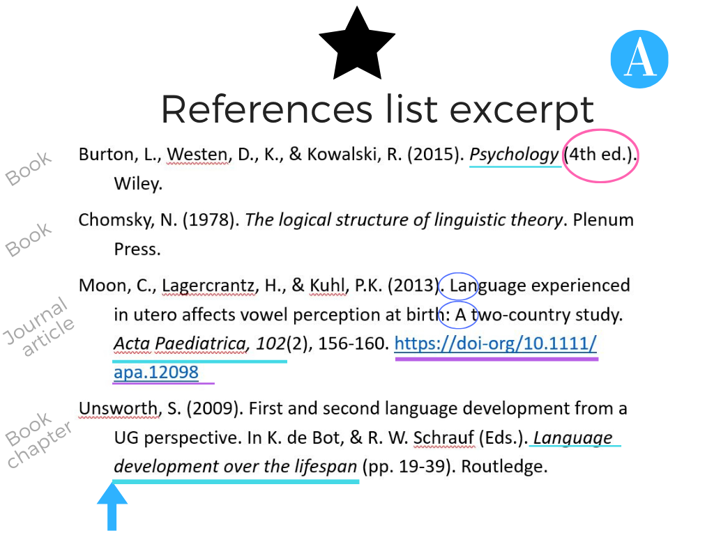 Reference list extract image