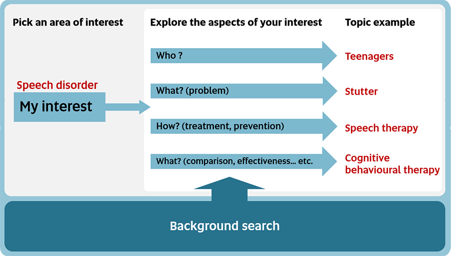 Image of turning your interest to a topics: first step, explore the different aspect of your interest