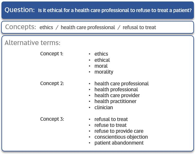 Example question: is it ethical for a health care professional to refuse to treat a patient? 1. Identify concepts: ethics, health care professional, refusal to treat. 2. Think of alternative terms for each concept. Include synonyms or similar words.
