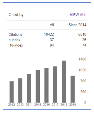 Google Scholar Orcid And Researcher Profiles Library
