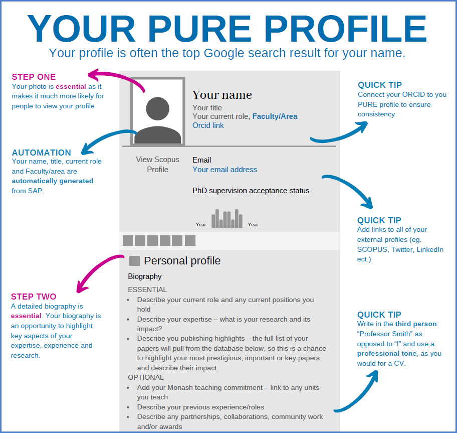 screenshot of Your Pure Profile infographic
