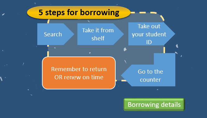 5 steps for borrowing