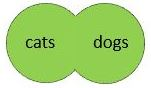 Retrieves resources about either cats or dogs