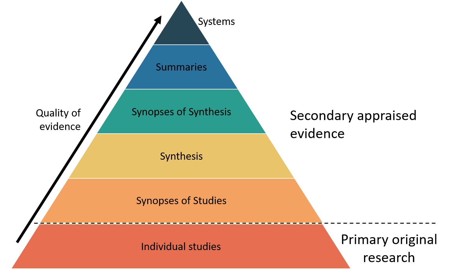 Image of pyramid with levels showing the hierarchy of evidence in EBP with higher levels of the pyramid representing higher quality sources. Levels from bottom to top are Primary original research (individual studies), Secondary appraised evidence (synopses of studies, synthesis, synopses of synthesis, summaries, systems).