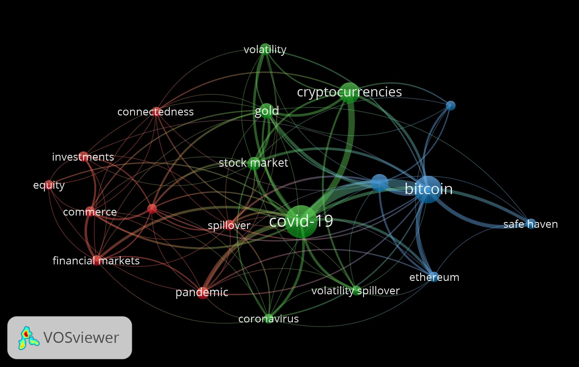 An image produced by vosviewer that demonstrates connections and networks of research papers titles