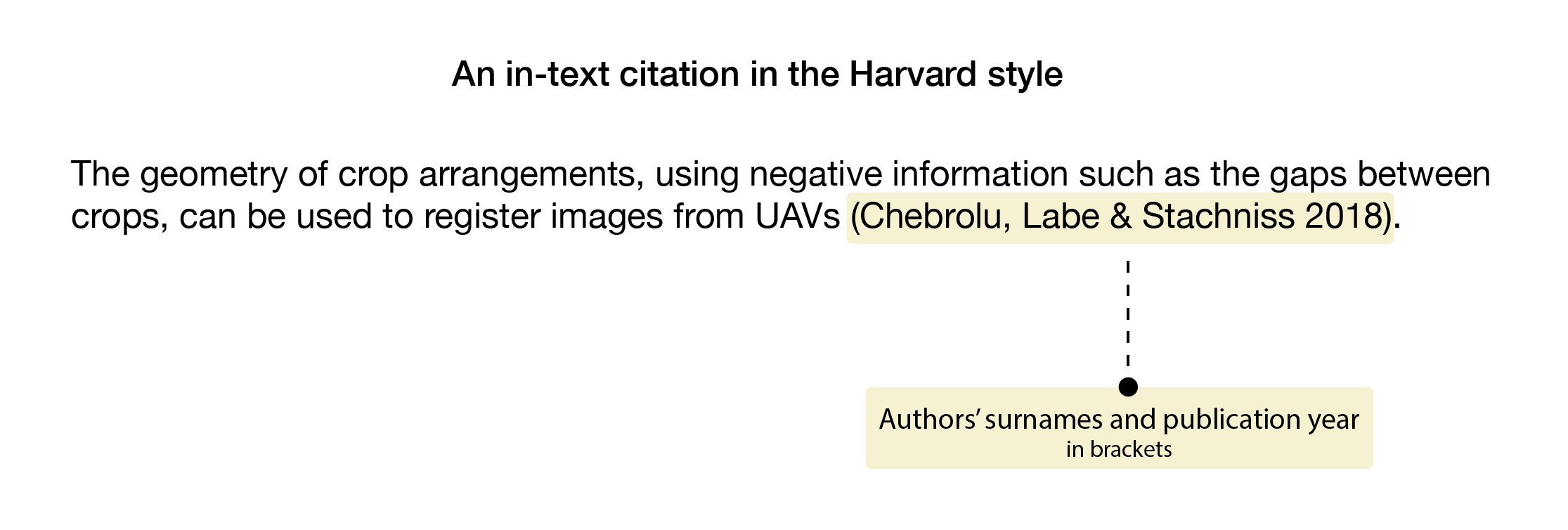 In-text citation with author surnames followed by the year of publishing in brackets at the end of a sentence that refers to supporting evidence.