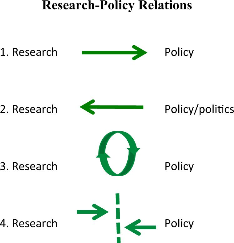 4 models of research-policy relations