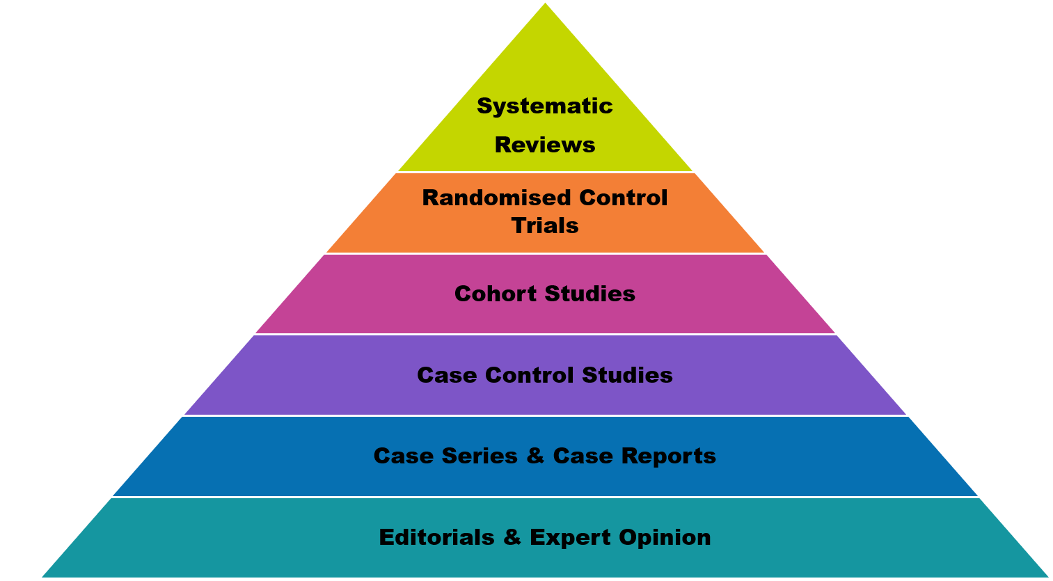 Hierarchy of evidence pyramid: top to bottom, systematic reviews, randomised control trials, cohort studies, case control studies, case series and reports, editorials and expert opinion