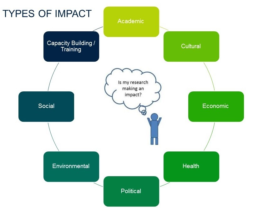 diagram showing types of research impact