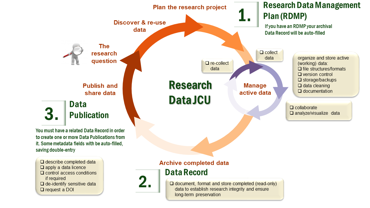 Research Data JCU Lifecyle Workflow