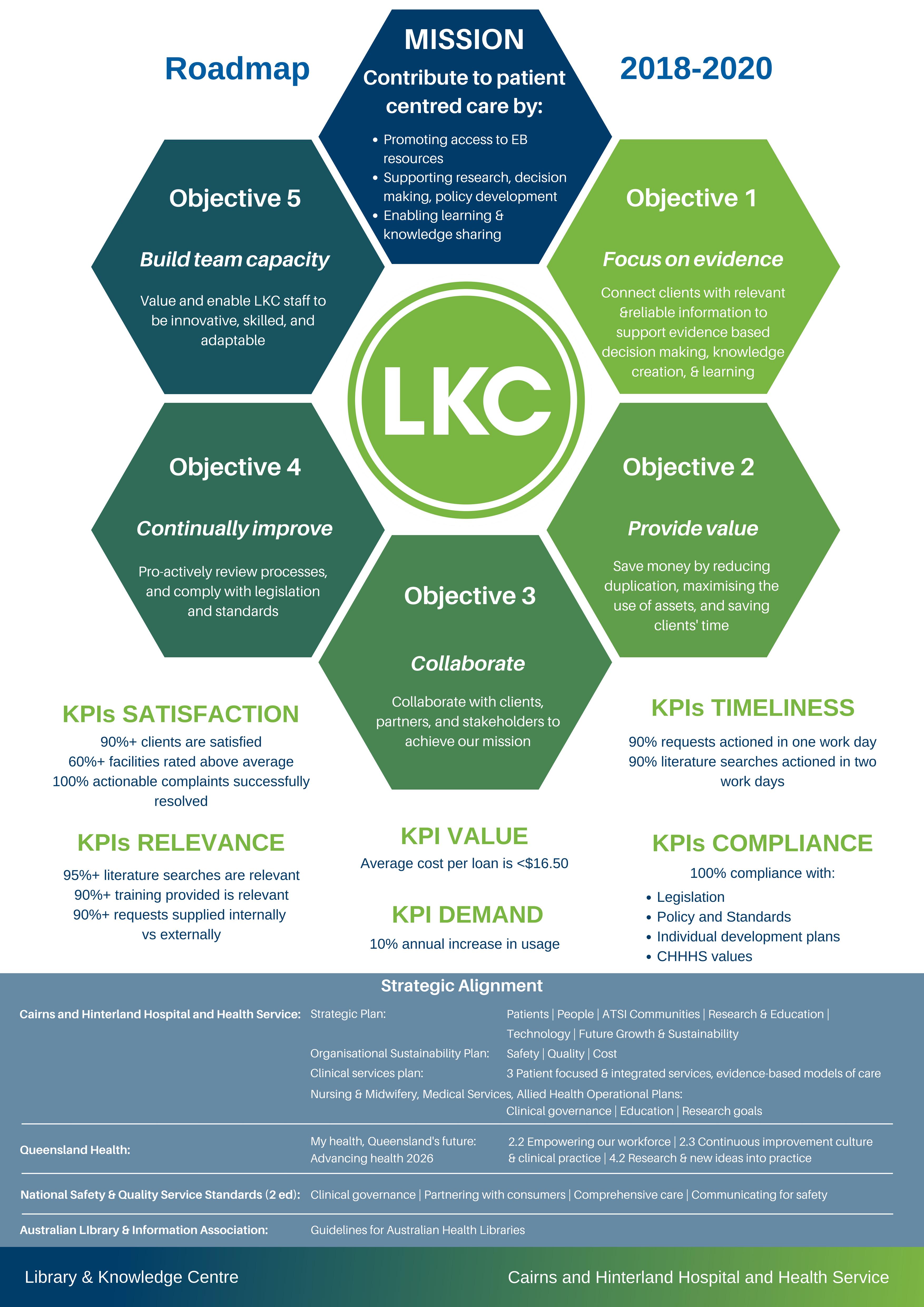 LKC Roadmap