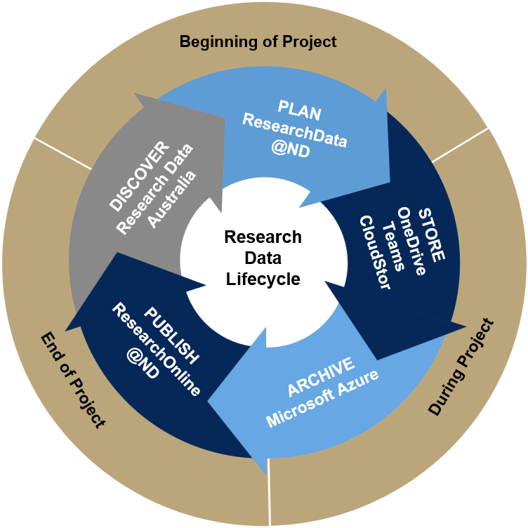 Research data management solution at Notre Dame