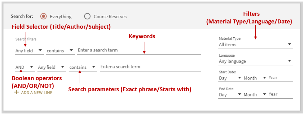 : Image shows what fields provide Boolean options within the FiNDit advanced search feature.
