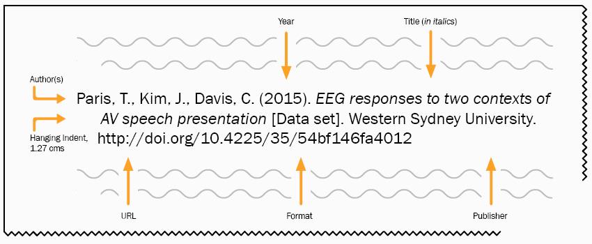 Paris, T., Kim, J., Davis, C. (2015). EEG responses to two contexts of AV speech presentation [Data set]. Western Sydney University. http://doi.org/10.4225/35/54bf146fa4012
