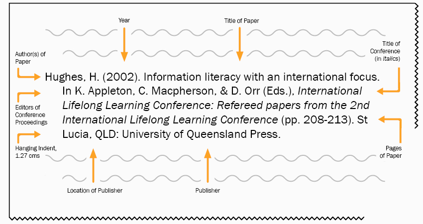 Conference proceedings referencing