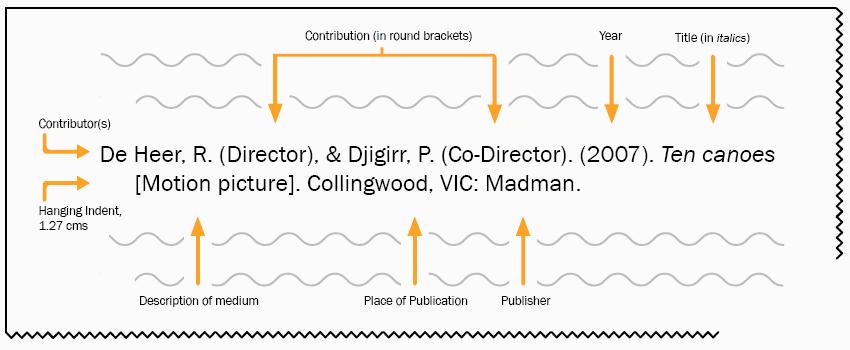 Multi-media materials referencing