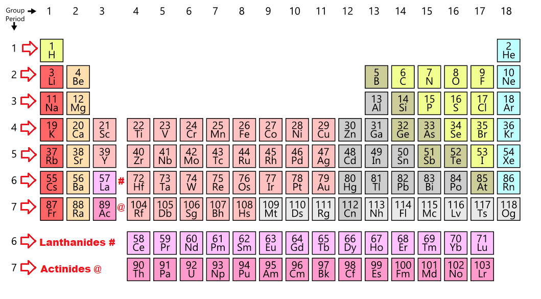 Periods in the Periodic Table